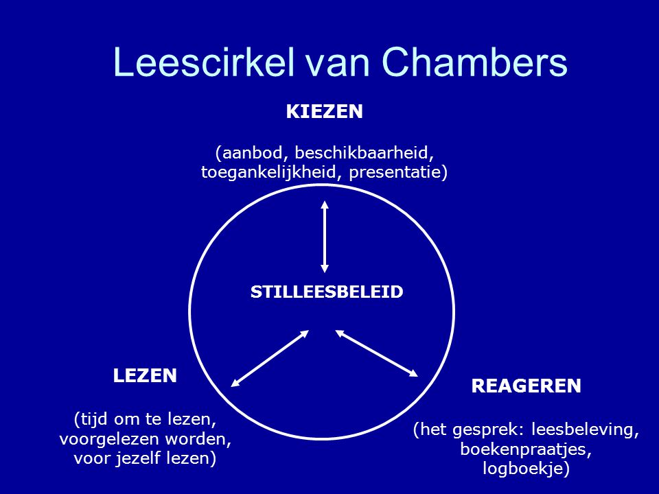 Leescirkel van Chambers