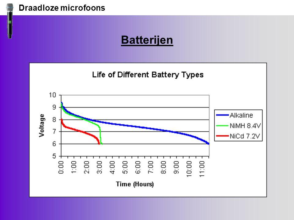 Draadloze microfoons Batterijen