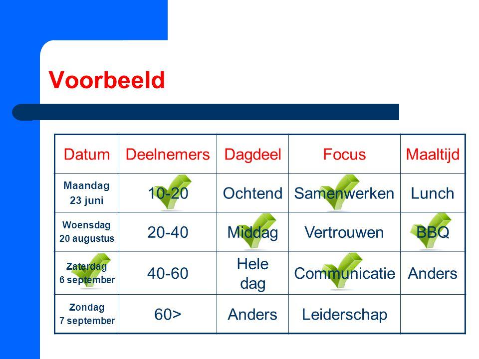 Voorbeeld Datum Deelnemers Dagdeel Focus Maaltijd 10-20 Ochtend