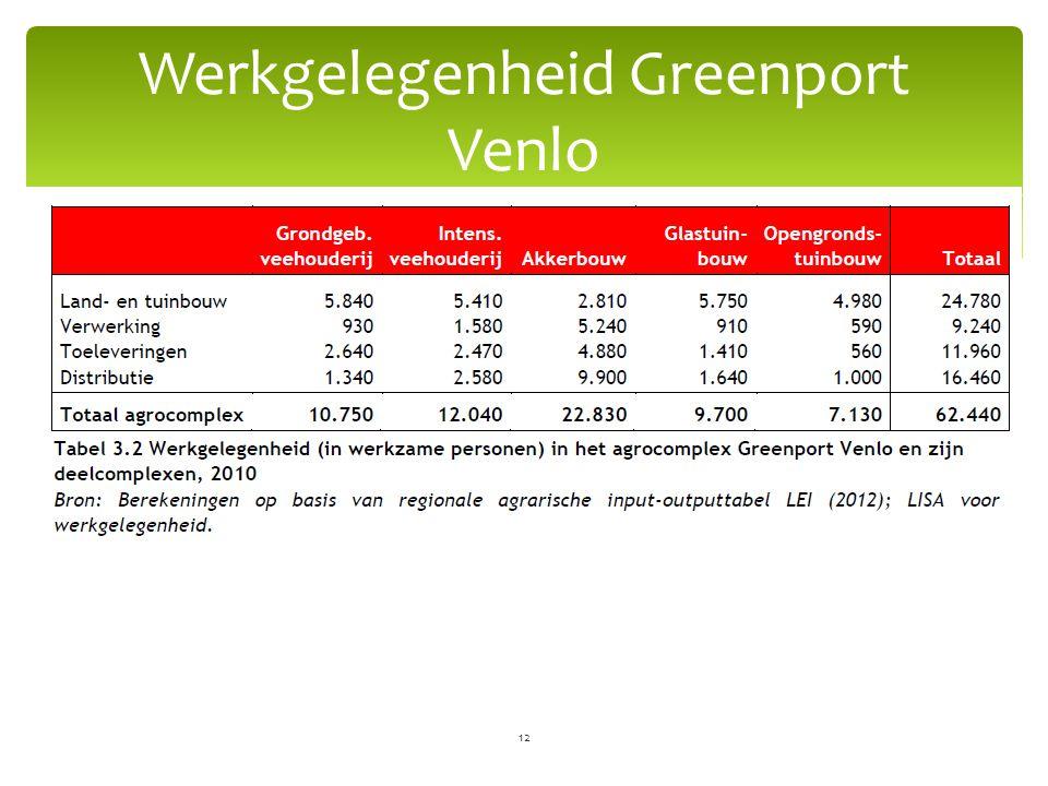 Werkgelegenheid Greenport Venlo