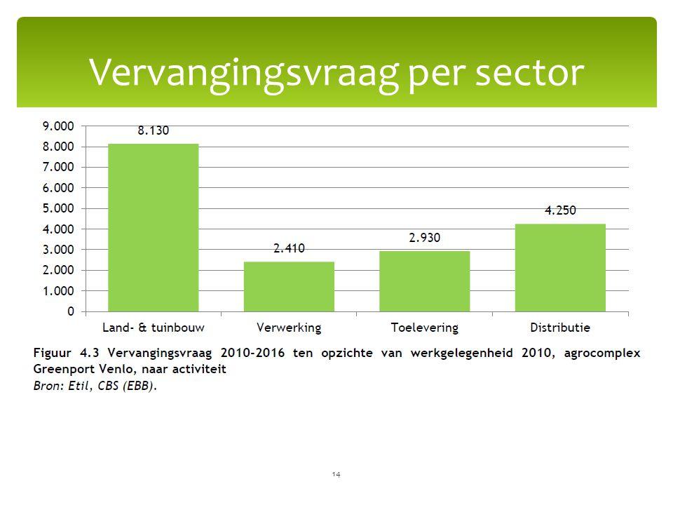 Vervangingsvraag per sector