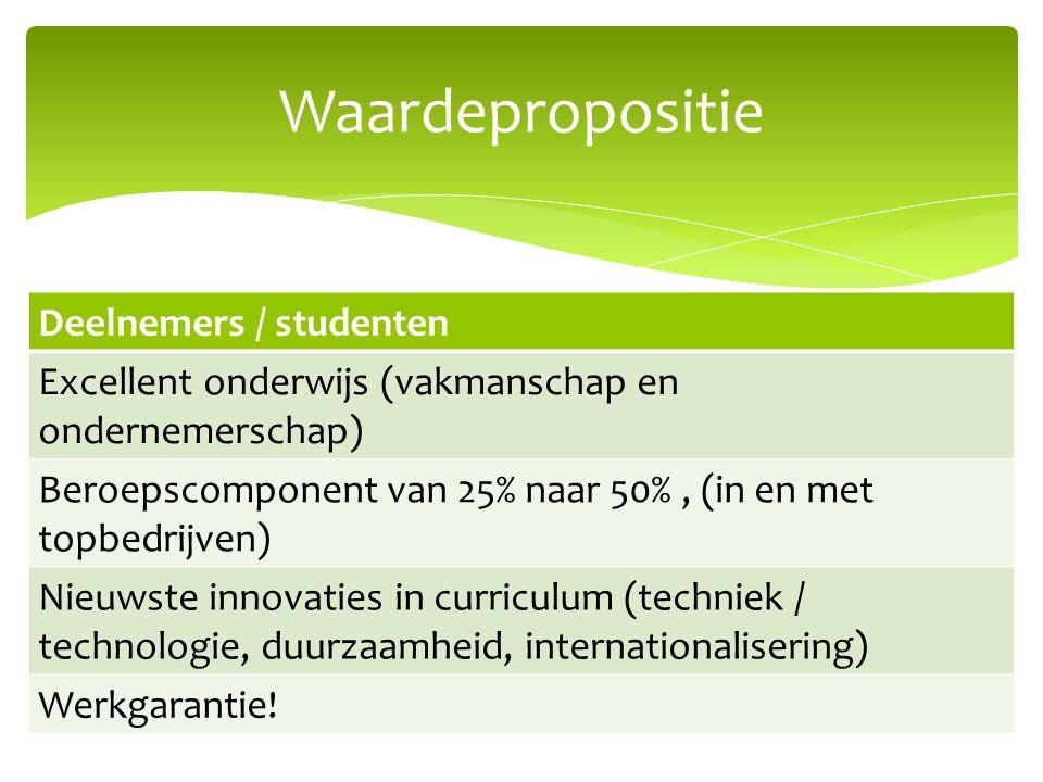 Waardepropositie Deelnemers / studenten