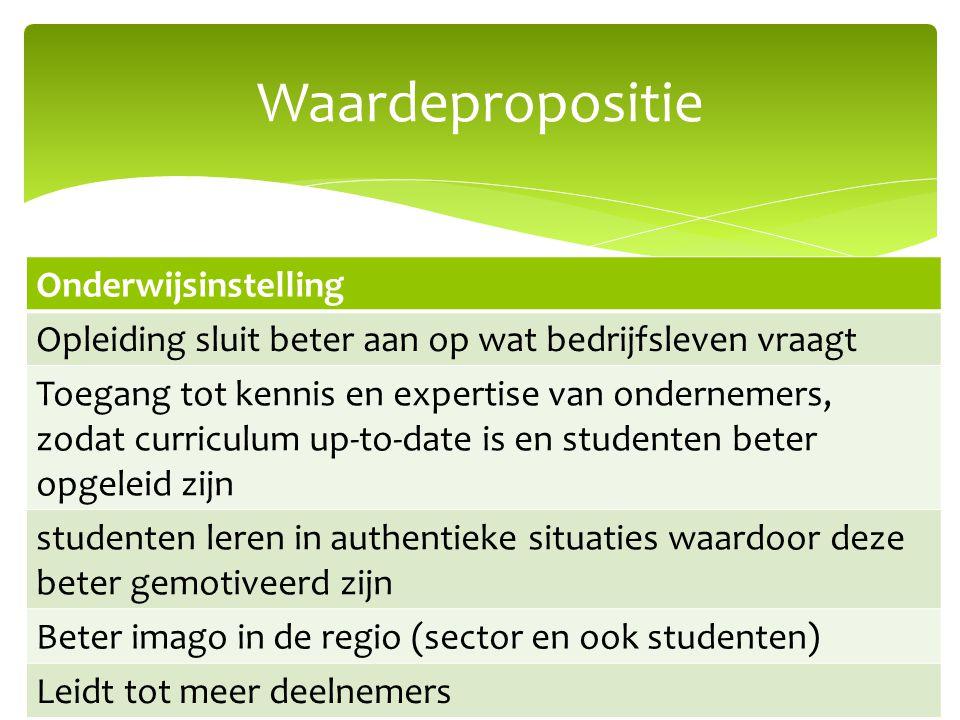 Waardepropositie Onderwijsinstelling