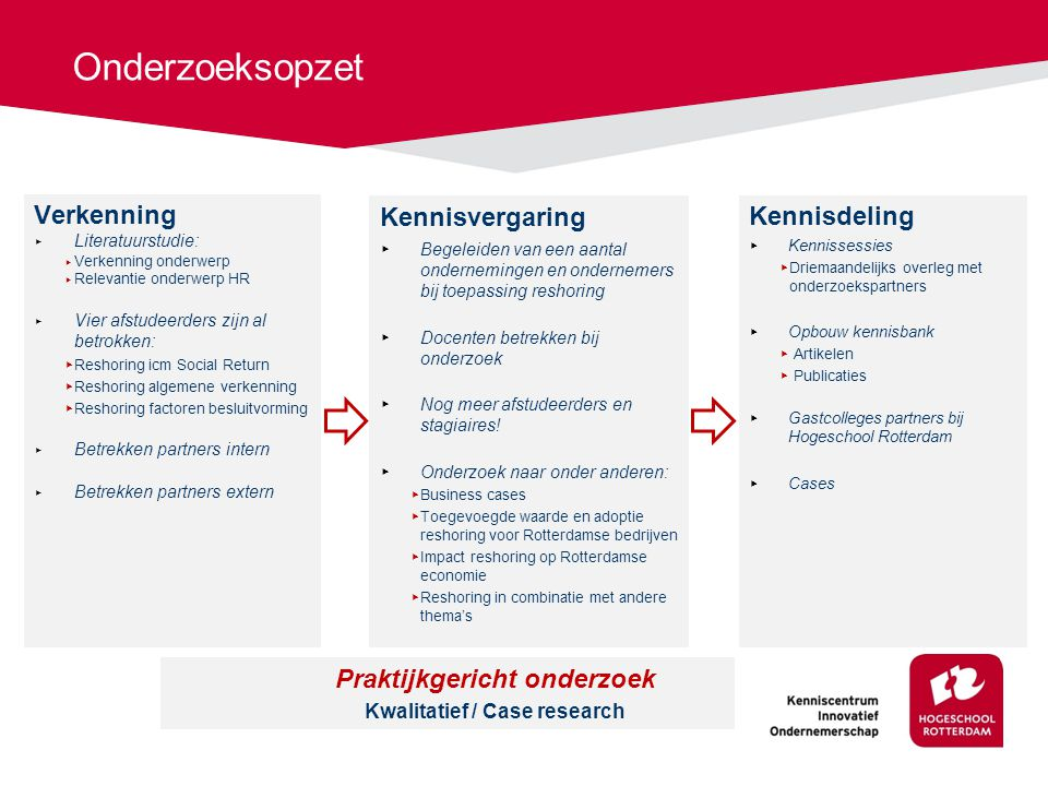 Praktijkgericht onderzoek Kwalitatief / Case research
