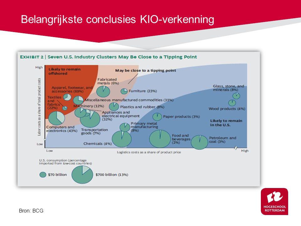 Belangrijkste conclusies KIO-verkenning
