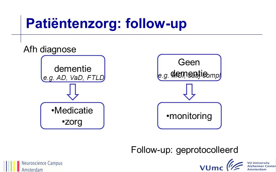 Patiëntenzorg: follow-up