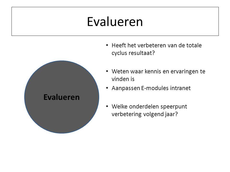 Evalueren Heeft het verbeteren van de totale cyclus resultaat Weten waar kennis en ervaringen te vinden is.