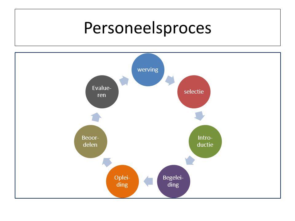 Personeelsproces werving selectie Intro-ductie Begelei-ding Oplei-ding