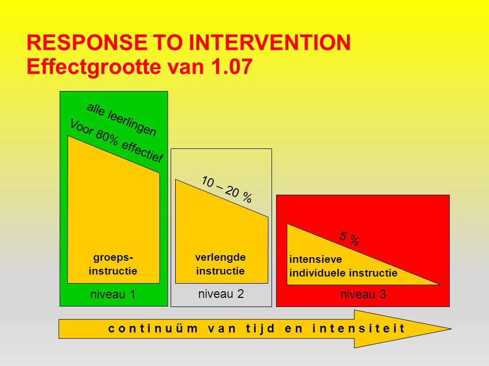 Response to intervention Effectgrootte van 1.07