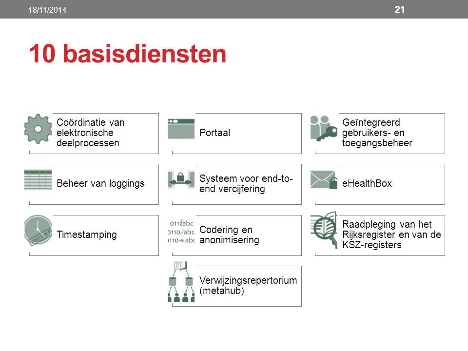 10 basisdiensten Coördinatie van elektronische deelprocessen Portaal