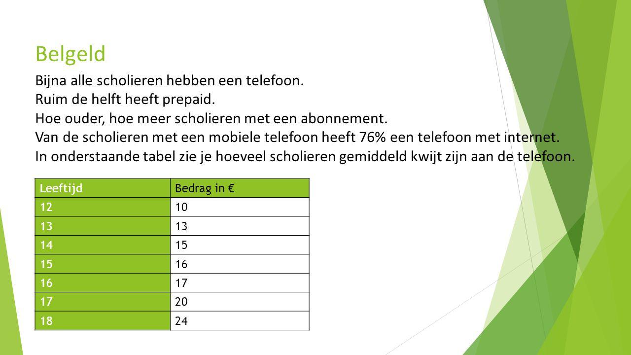 Belgeld Bijna alle scholieren hebben een telefoon.