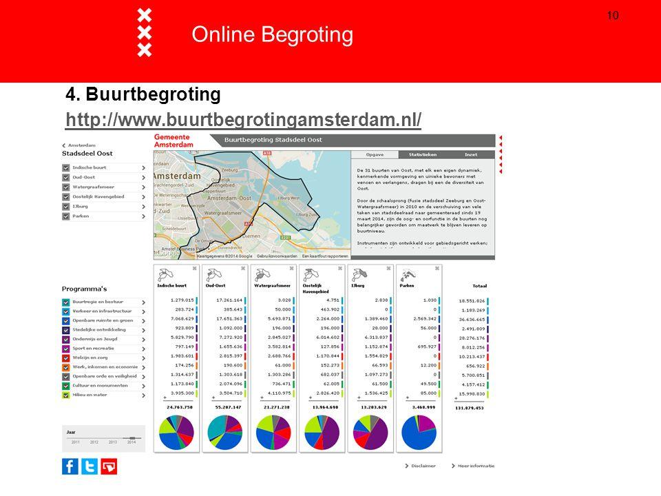 Online Begroting Titel presentatie 4. Buurtbegroting