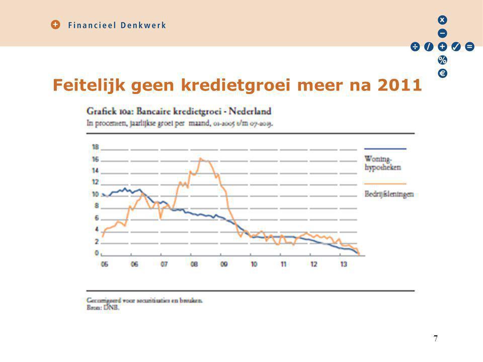 Feitelijk geen kredietgroei meer na 2011