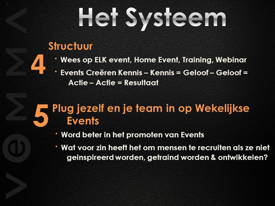 Het Systeem Structuur. ∙ Wees op ELK event, Home Event, Training, Webinar.