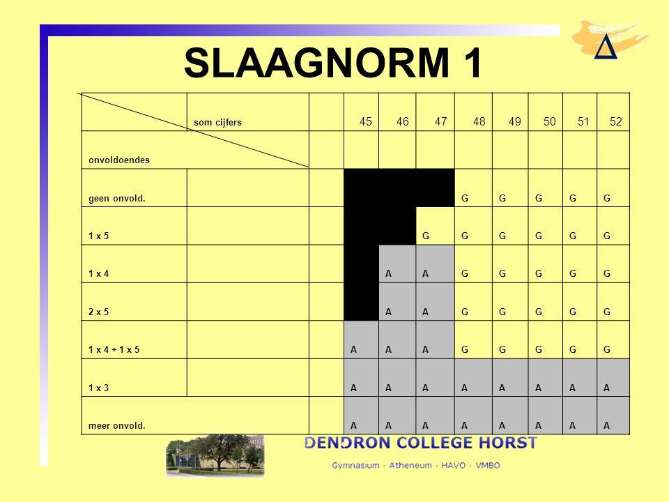 SLAAGNORM 1 45 46 47 48 49 50 51 52 som cijfers onvoldoendes