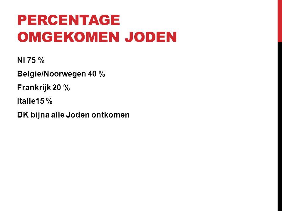 Percentage omgekomen Joden