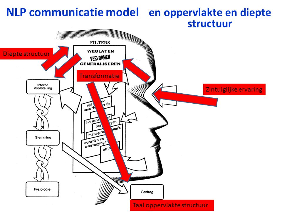 NLP communicatie model