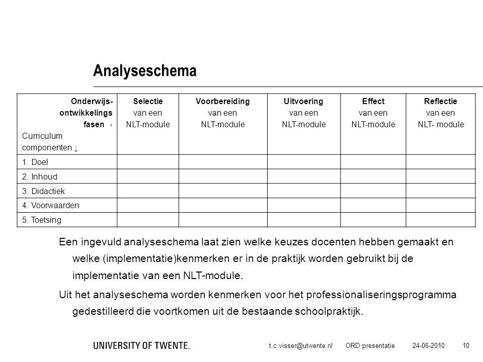 Analyseschema Onderwijs- ontwikkelings. fasen→ Curriculum. componenten ↓ Selectie. van een. NLT-module.