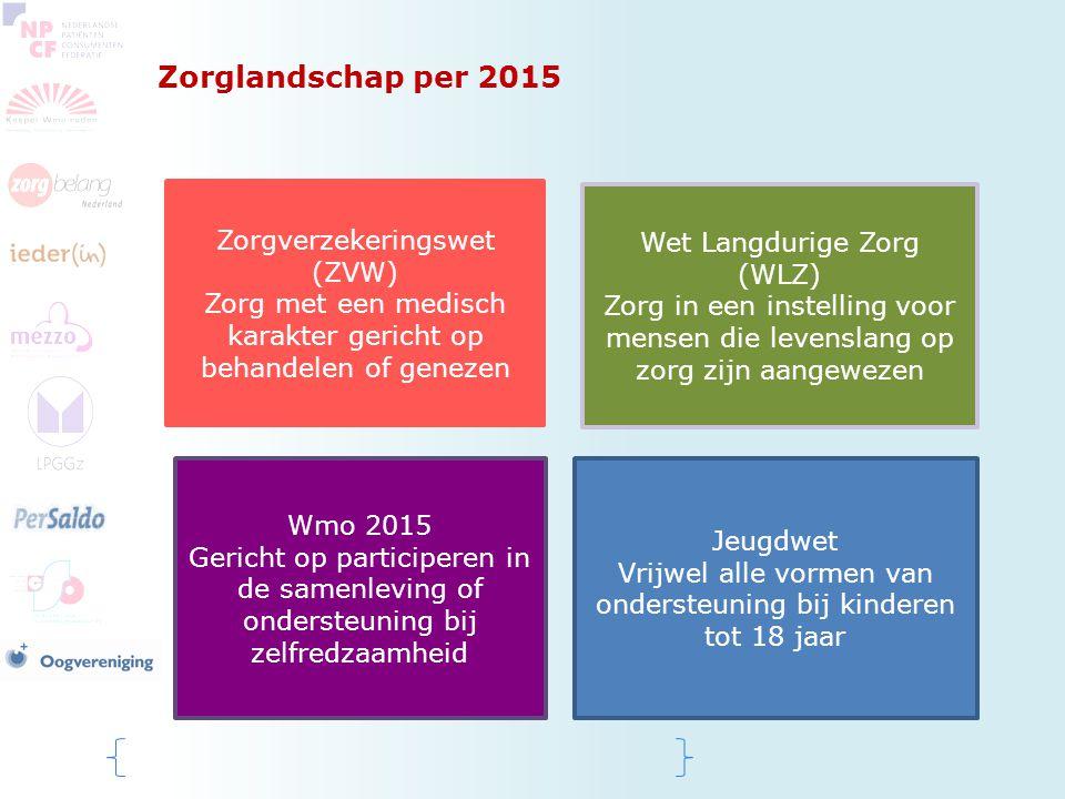 Zorglandschap per 2015 Zorgverzekeringswet (ZVW)