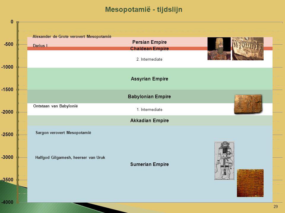 Mesopotamië - tijdslijn