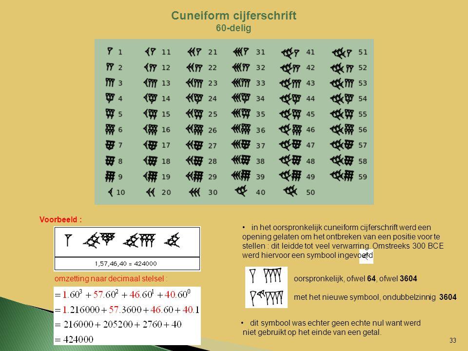 Cuneiform cijferschrift