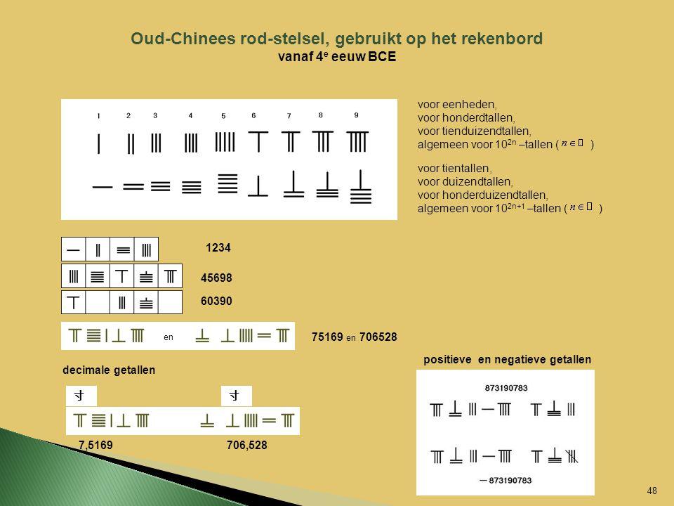 Oud-Chinees rod-stelsel, gebruikt op het rekenbord