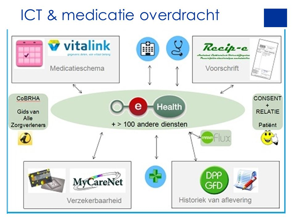ICT & medicatie overdracht