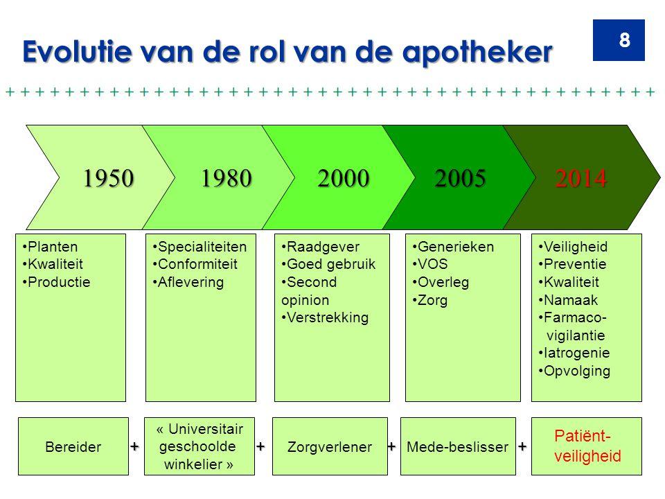 Evolutie van de rol van de apotheker