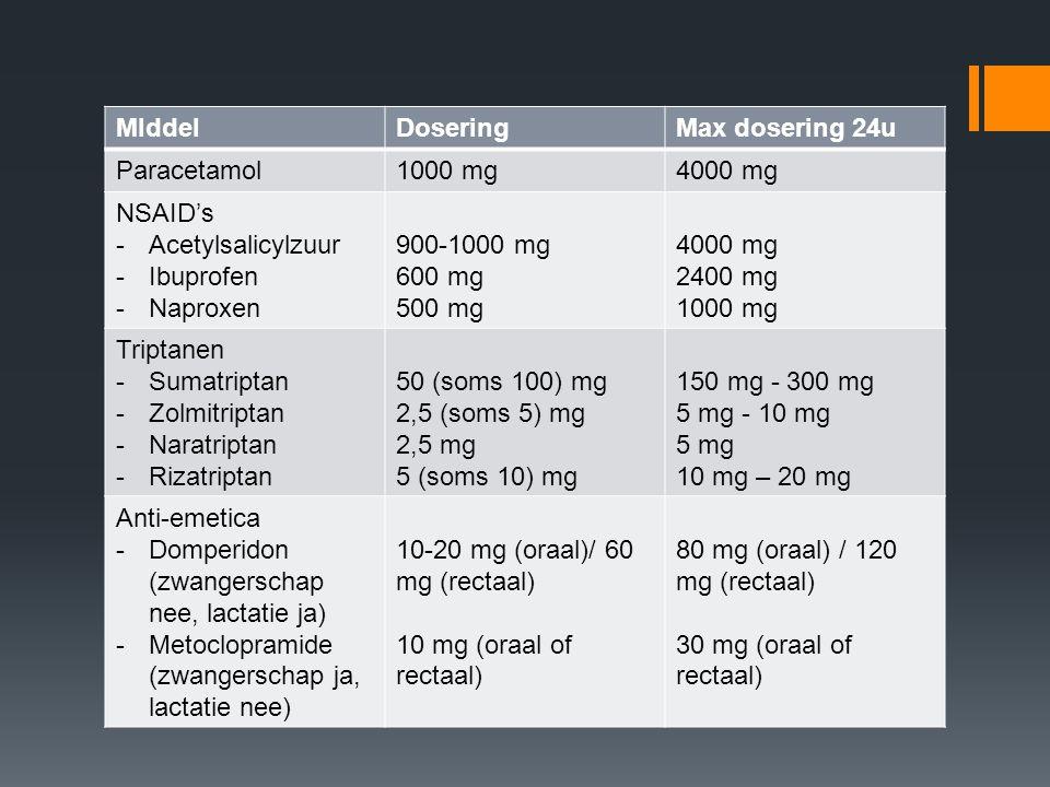 MIddel Dosering. Max dosering 24u. Paracetamol. 1000 mg. 4000 mg. NSAID's. Acetylsalicylzuur.