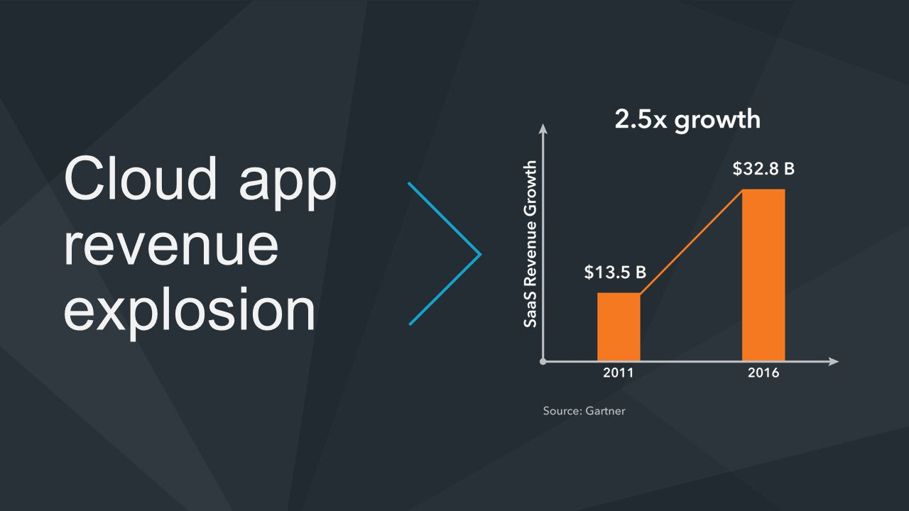 Cloud app revenue explosion