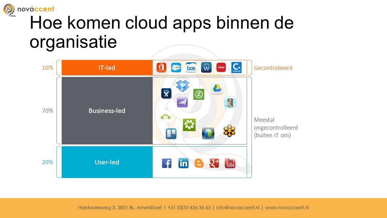 Hoe komen cloud apps binnen de organisatie