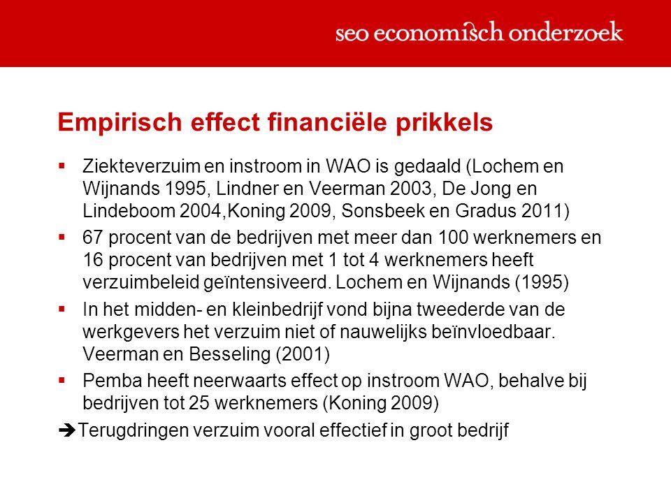 Empirisch effect financiële prikkels