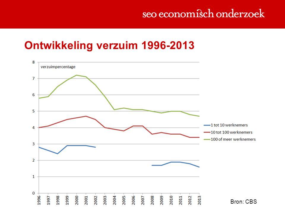 Ontwikkeling verzuim 1996-2013