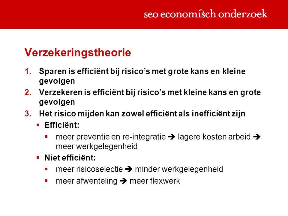 Verzekeringstheorie Sparen is efficiënt bij risico's met grote kans en kleine gevolgen.