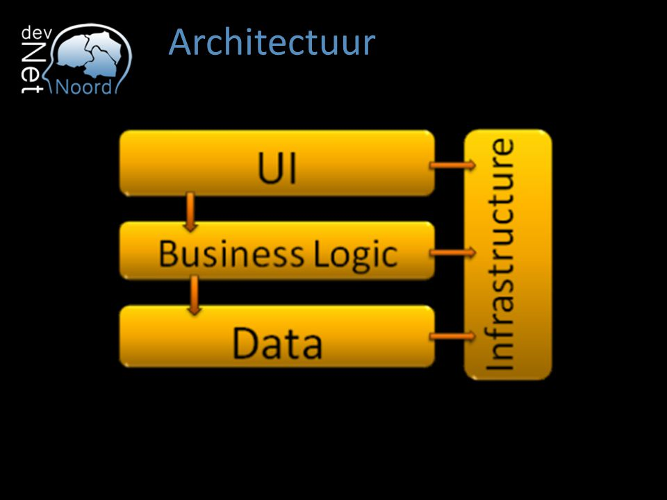 Architectuur Standaard N-Tier architectuur