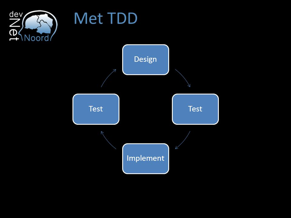 Met TDD Design Test Implement