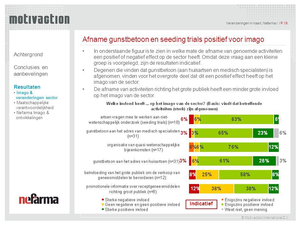 Afname gunstbetoon en seeding trials positief voor imago