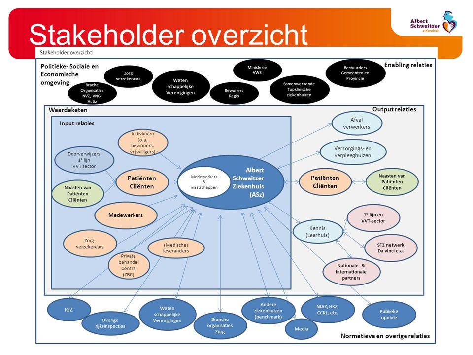 Stakeholder overzicht