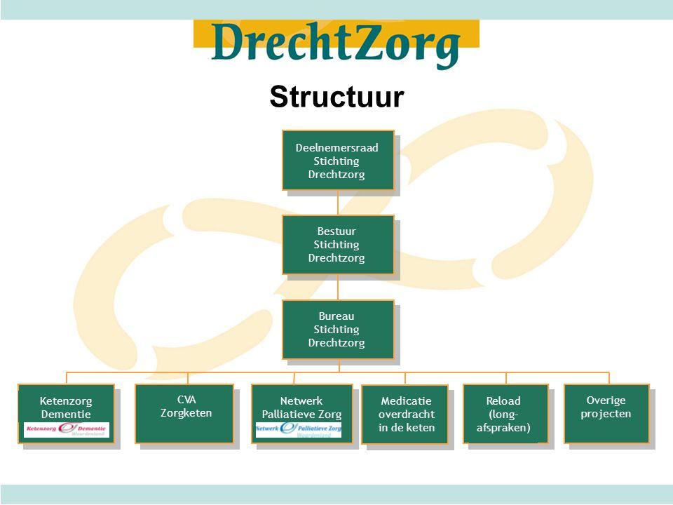 Structuur Deelnemersraad Stichting Drechtzorg