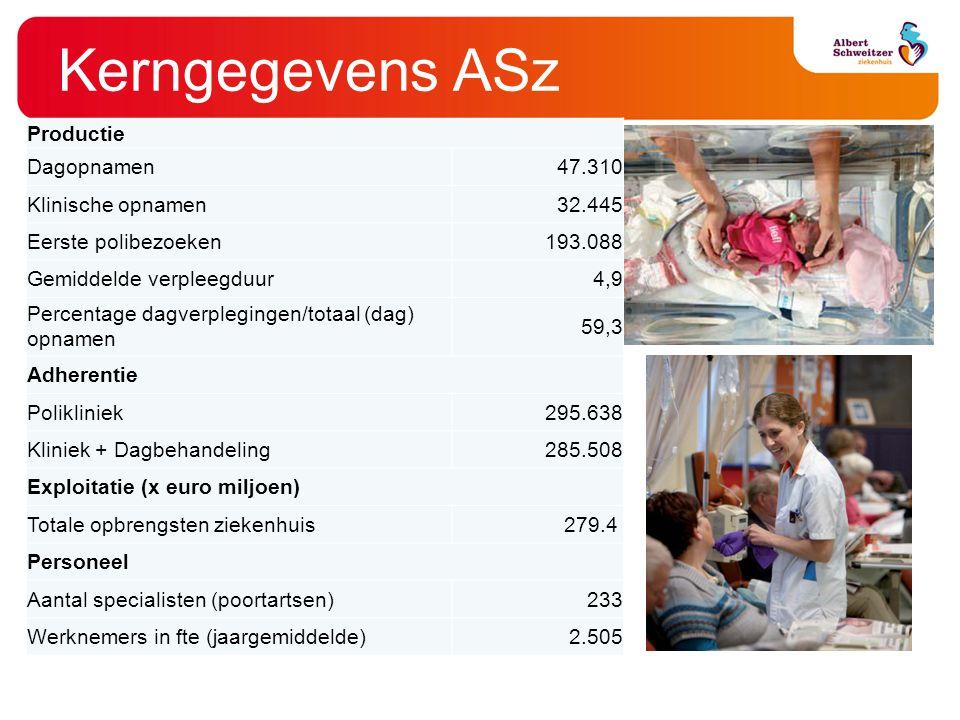 Kerngegevens ASz Productie Dagopnamen 47.310 Klinische opnamen 32.445