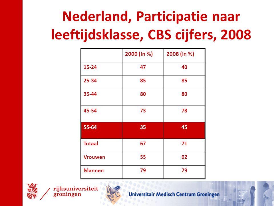 Nederland, Participatie naar leeftijdsklasse, CBS cijfers, 2008