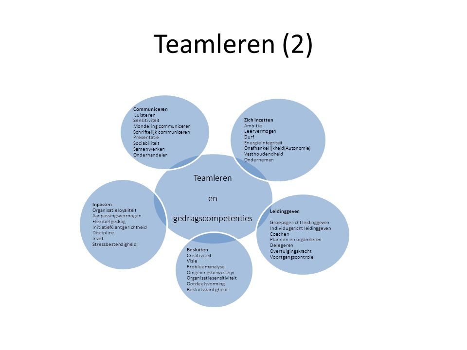 Teamleren en gedragscompetenties