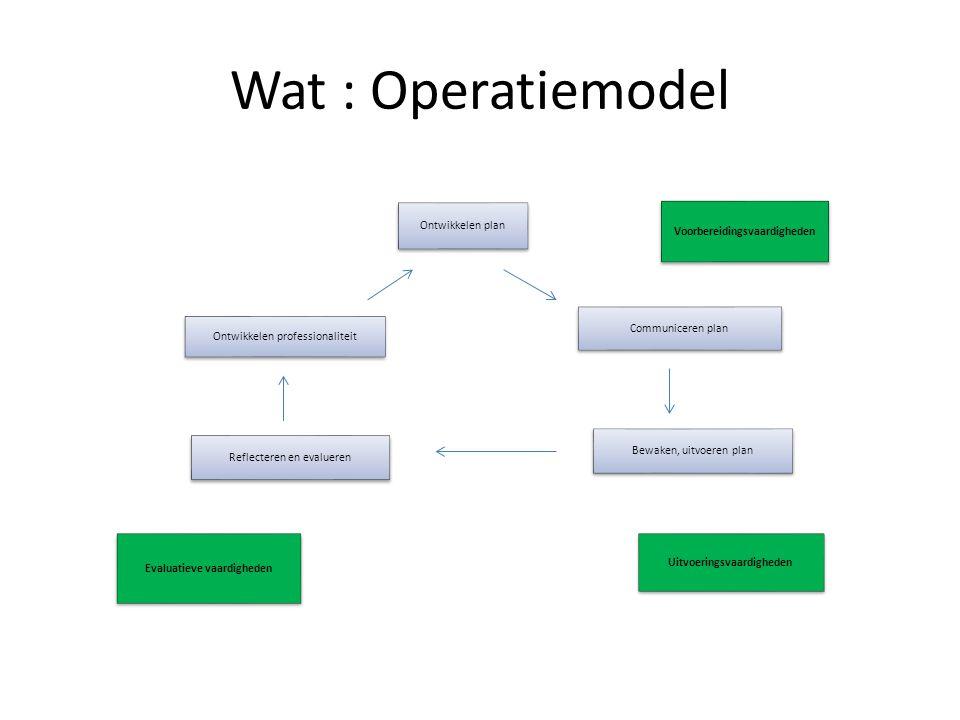 Wat : Operatiemodel Ontwikkelen plan Voorbereidingsvaardigheden