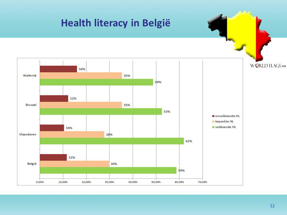 Health literacy in België
