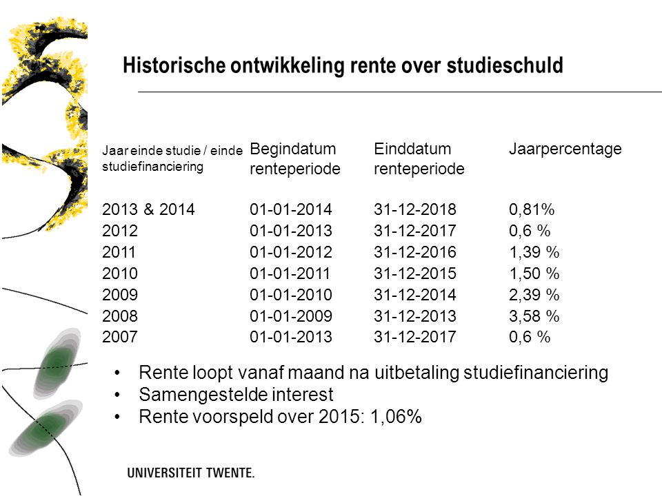 Historische ontwikkeling rente over studieschuld