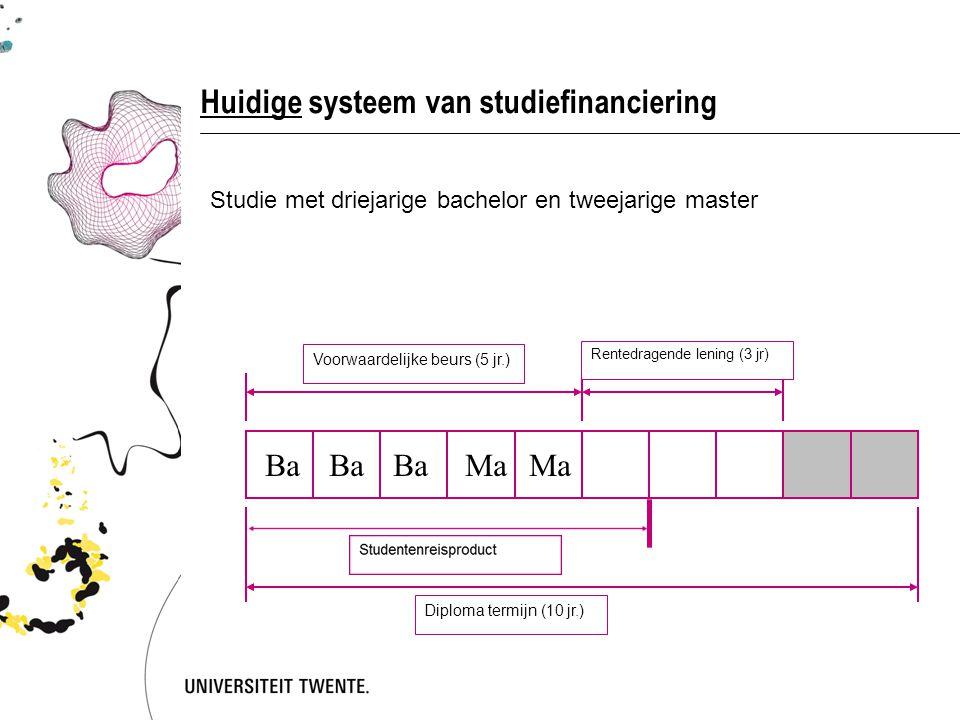 Huidige systeem van studiefinanciering