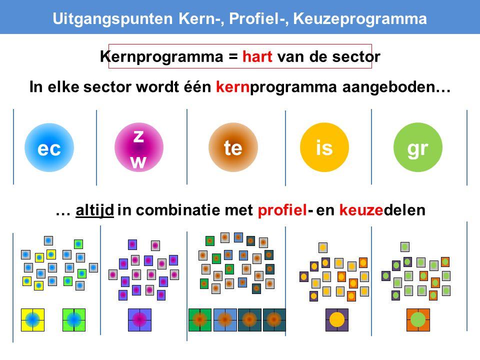 ec zw te is gr Uitgangspunten Kern-, Profiel-, Keuzeprogramma