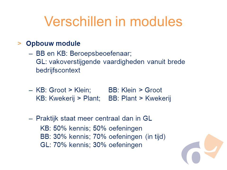 Verschillen in modules