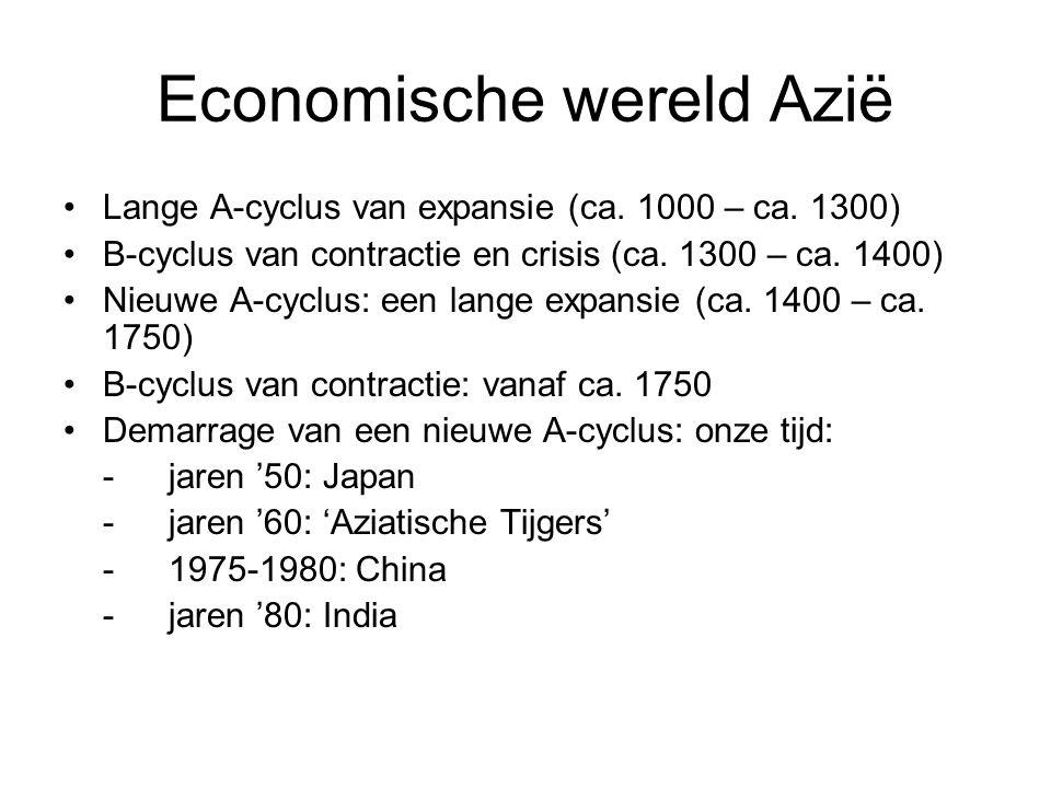 Economische wereld Azië