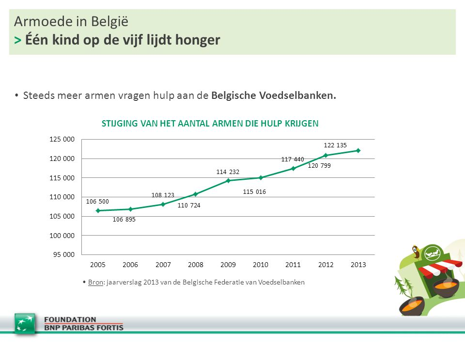 Armoede in België > één kind op de vijf lijdt honger